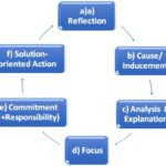 The 6 Step Coaching Model 2