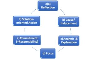 The 6 Step Coaching Model 1